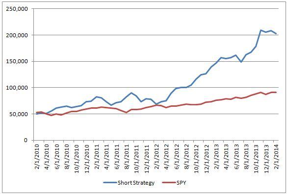 Short Stock Trading Strategy