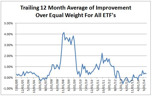 Etf momentum trading strategies