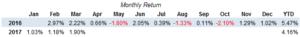 ETF Momentum Monthly Returns