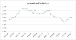 ETF Momentum Volatility Chart