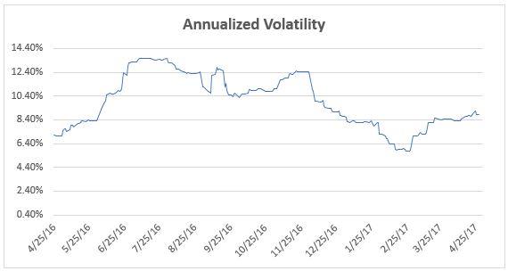 ET Momentum Volatility