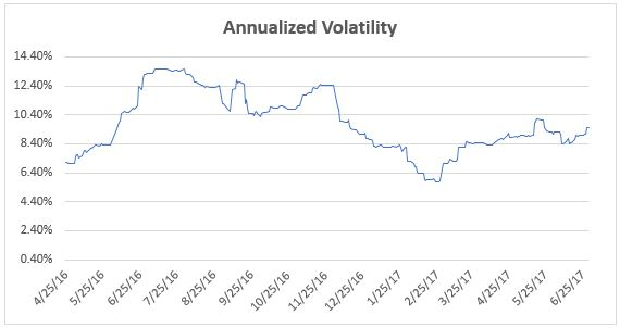 ETF Momentum Strategy Volatility