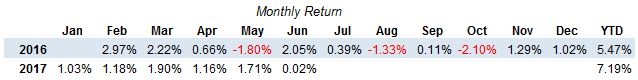 ETF Strategy Monthly Returns