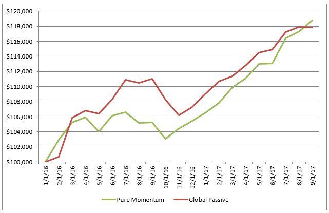 Etf momentum trading strategies