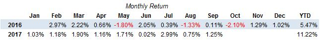 ETF Momentum Strategy Monthly Performance