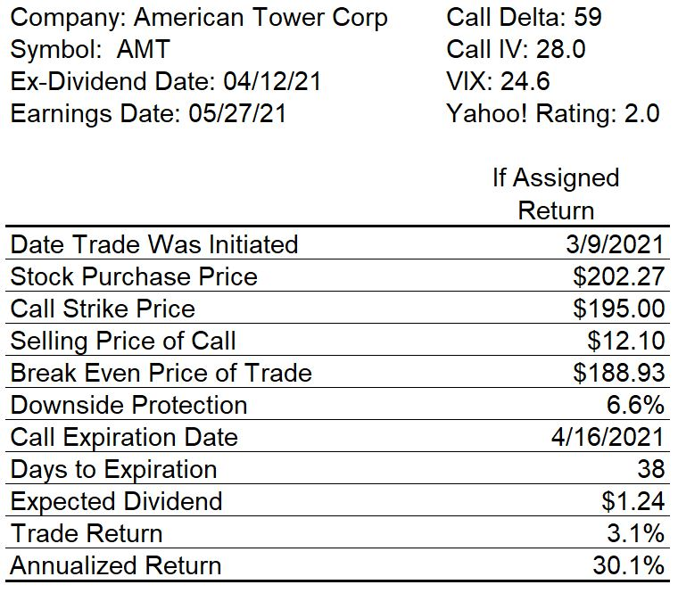 Covered Call Potential Trade Return Table