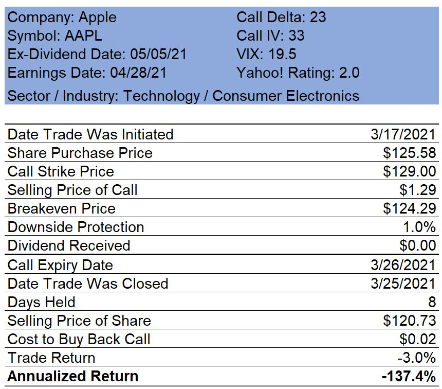 Apple Covered Call
