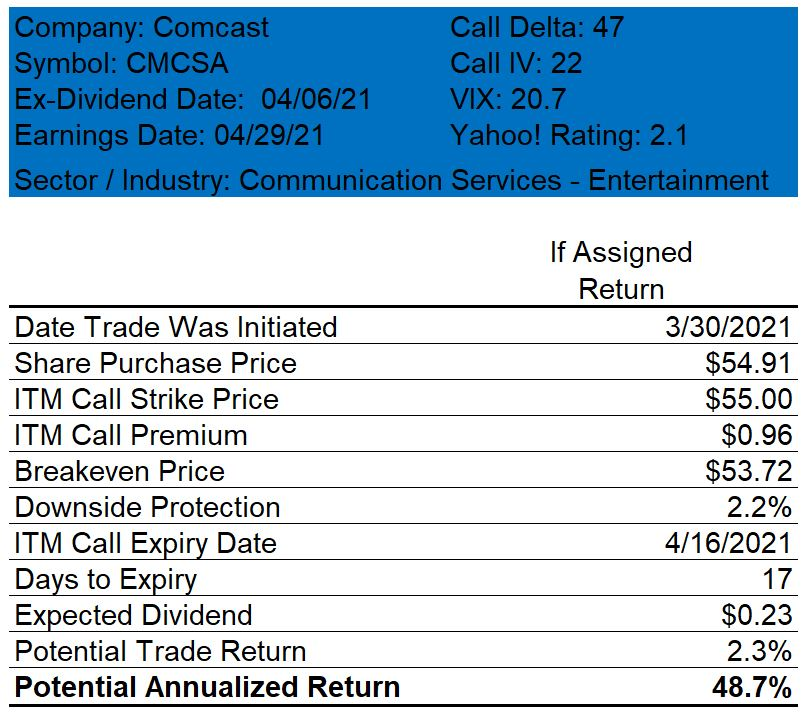 Comcast Covered Call Trade Table