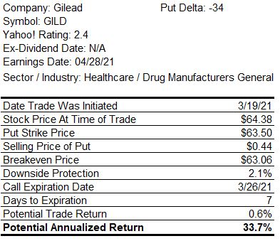 Naked Put Trade Return Table