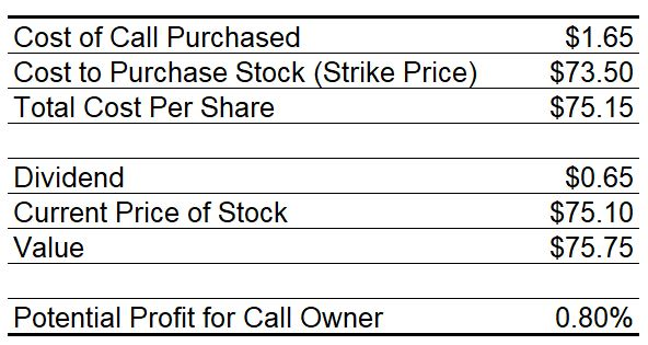 Covered Call Trade Return Table