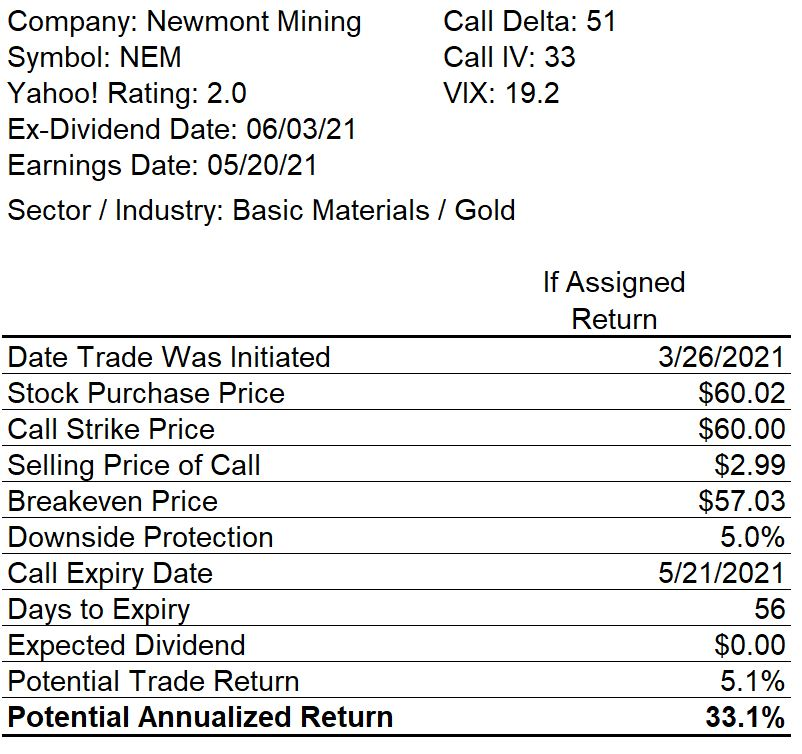 Newmont Mining Covered Call