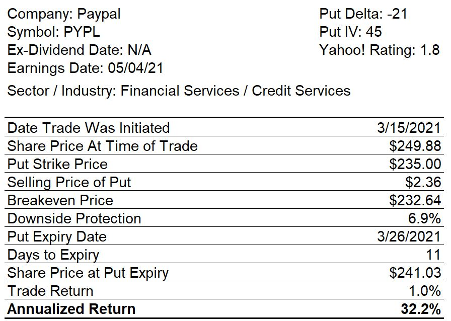 Paypal Closed Naked Put