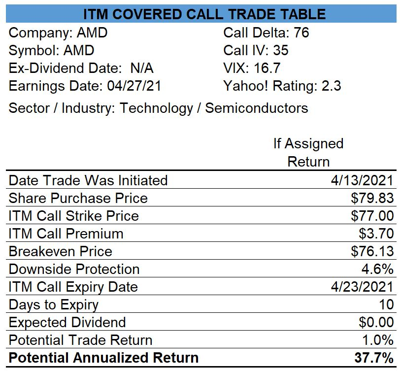 AMD Covered Call