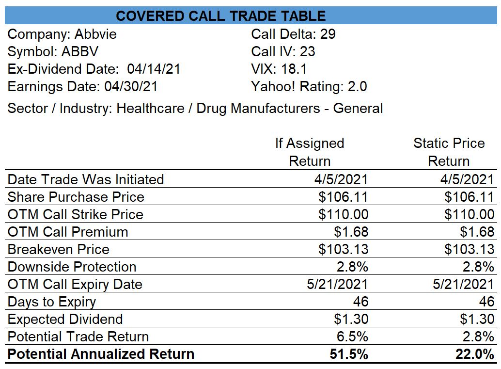 Abbvie Covered Call