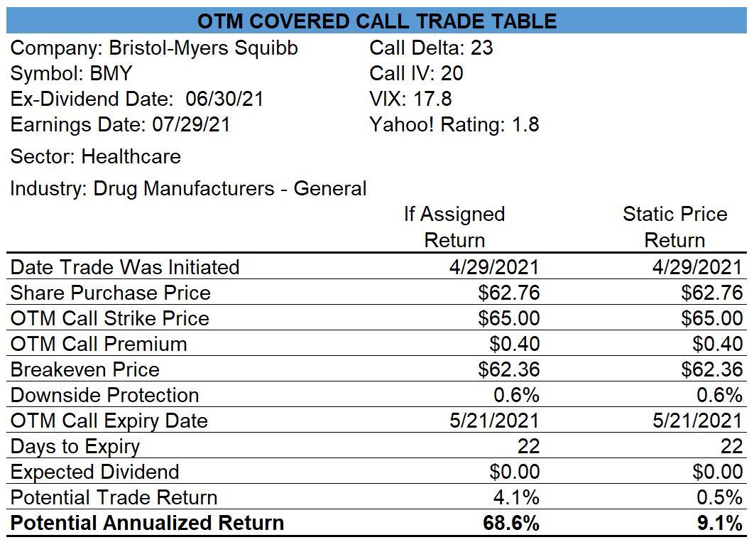Bristol Myers OTM Covered Call