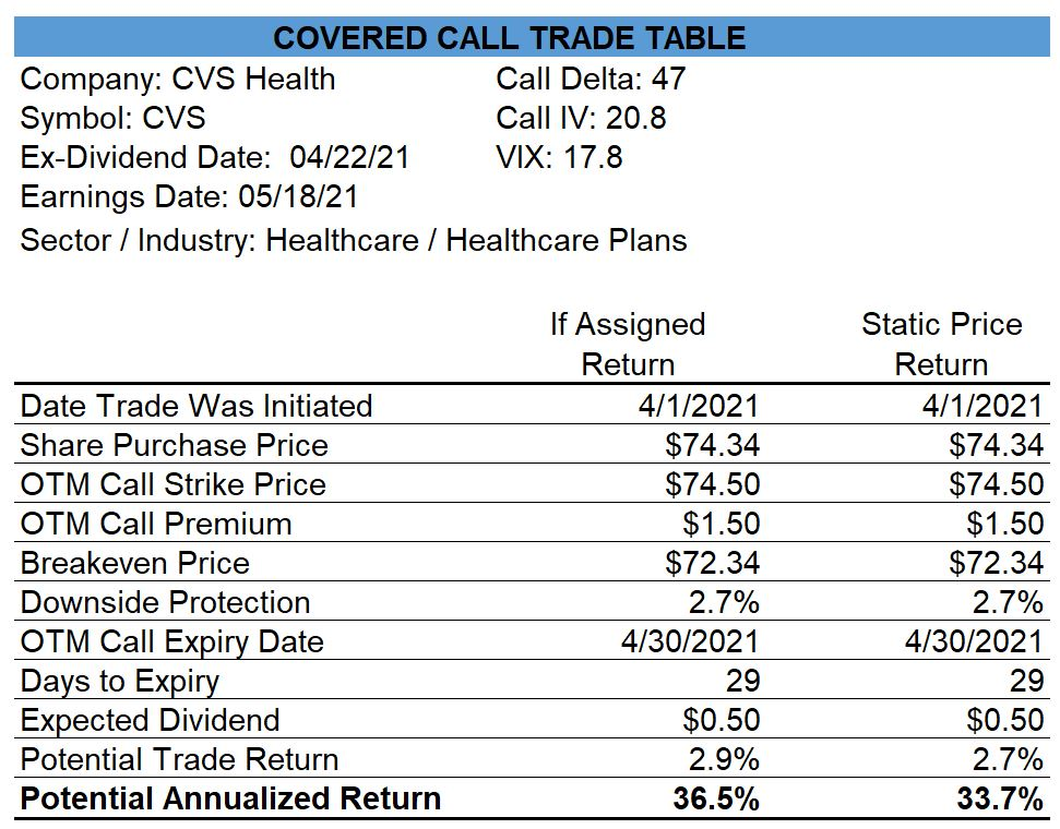 CVS Covered Call