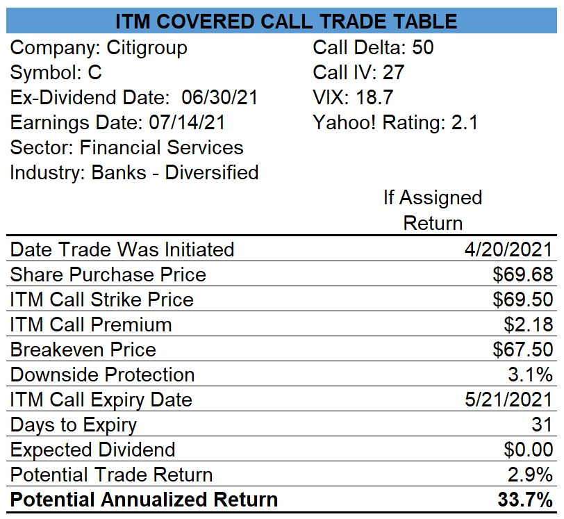 Citigroup Covered Call