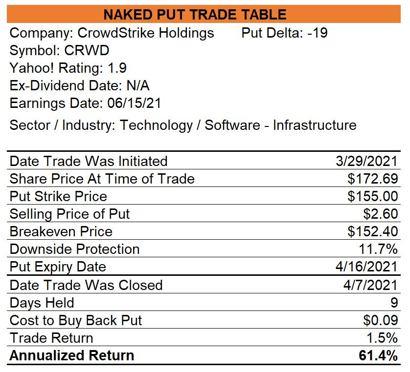 Crowdstrike Naked Put Trade