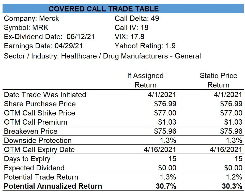 Merck Covered Call