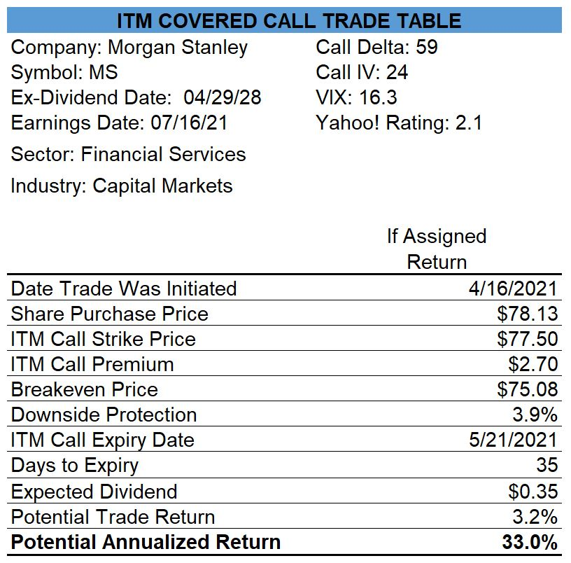 Morgan Stanley Covered Call