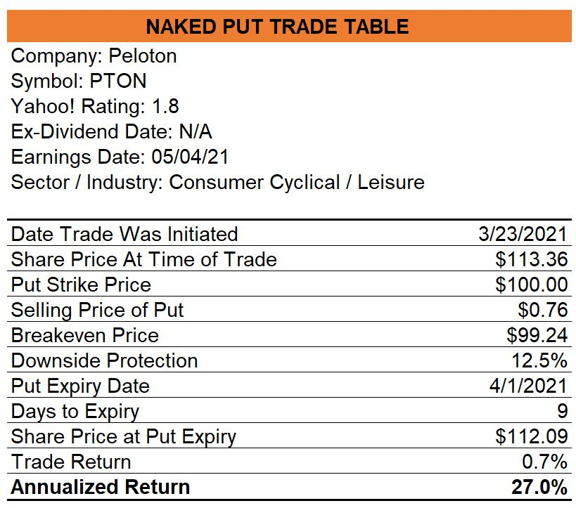 Peloton Naked Put Trade