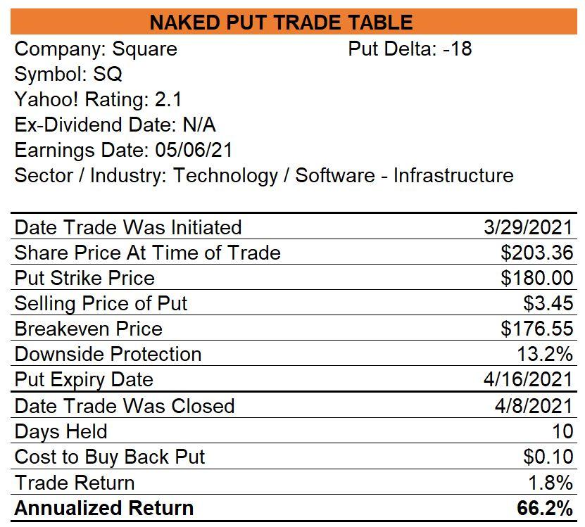 Square Naked Put Trade