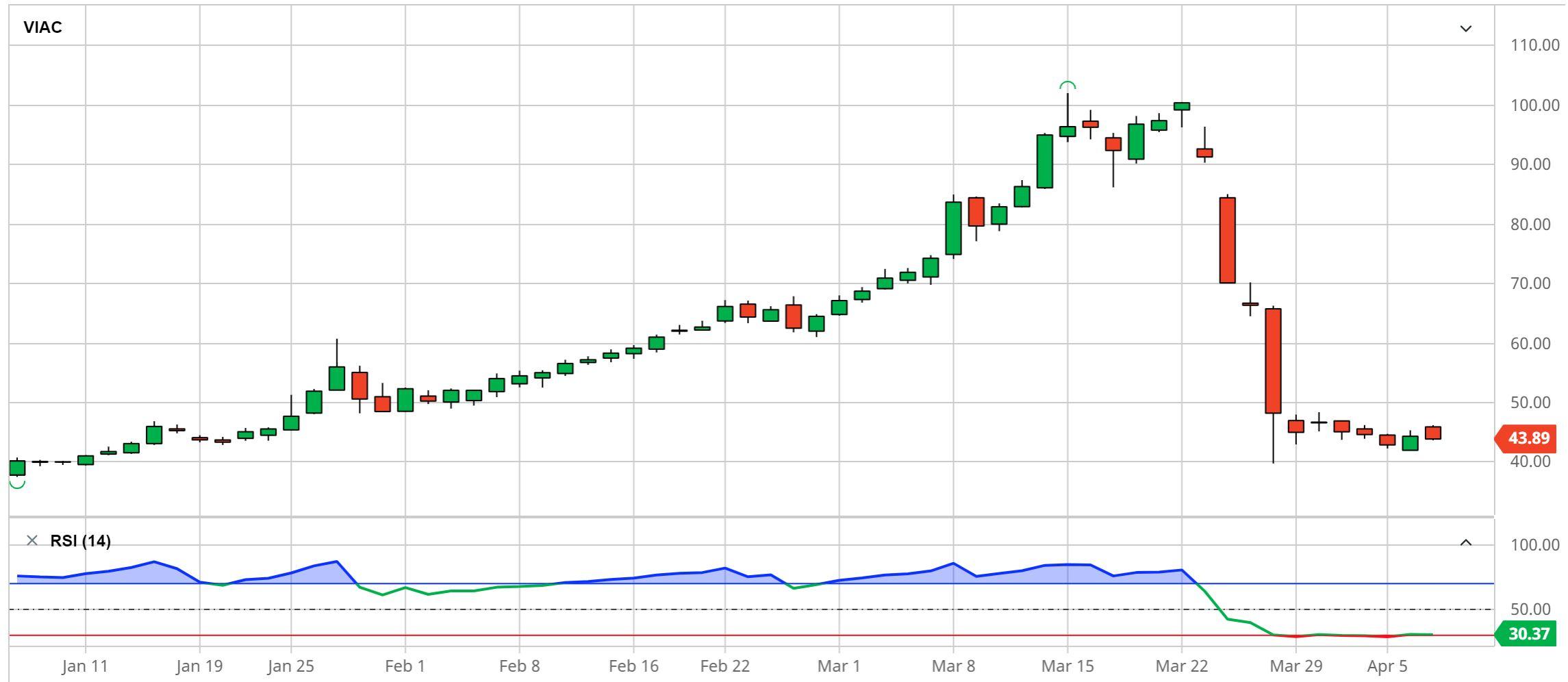 ViacomCBS Price Chart