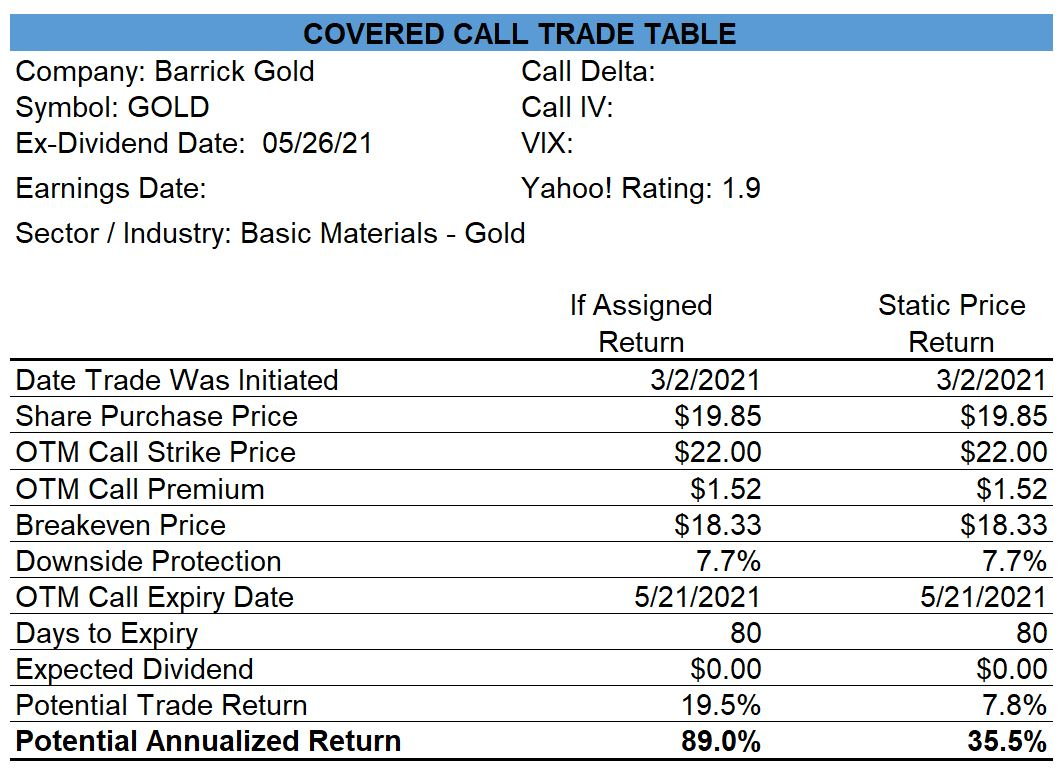 Barrick Gold Covered Call