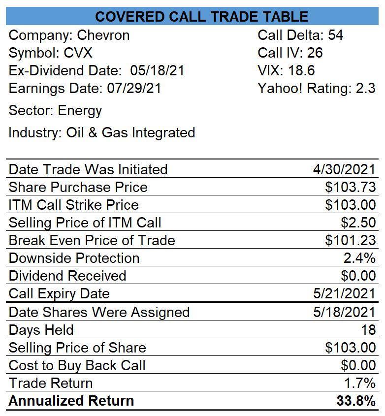 Chevron ITM Covered Calls