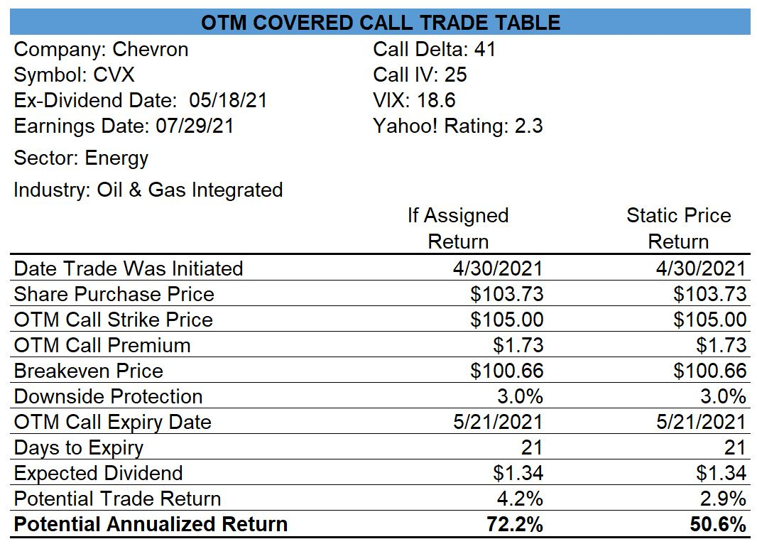 Chevron OTM Covered Call