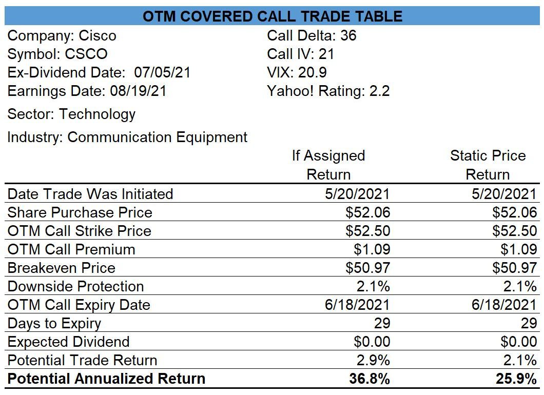 Cisco Covered Call