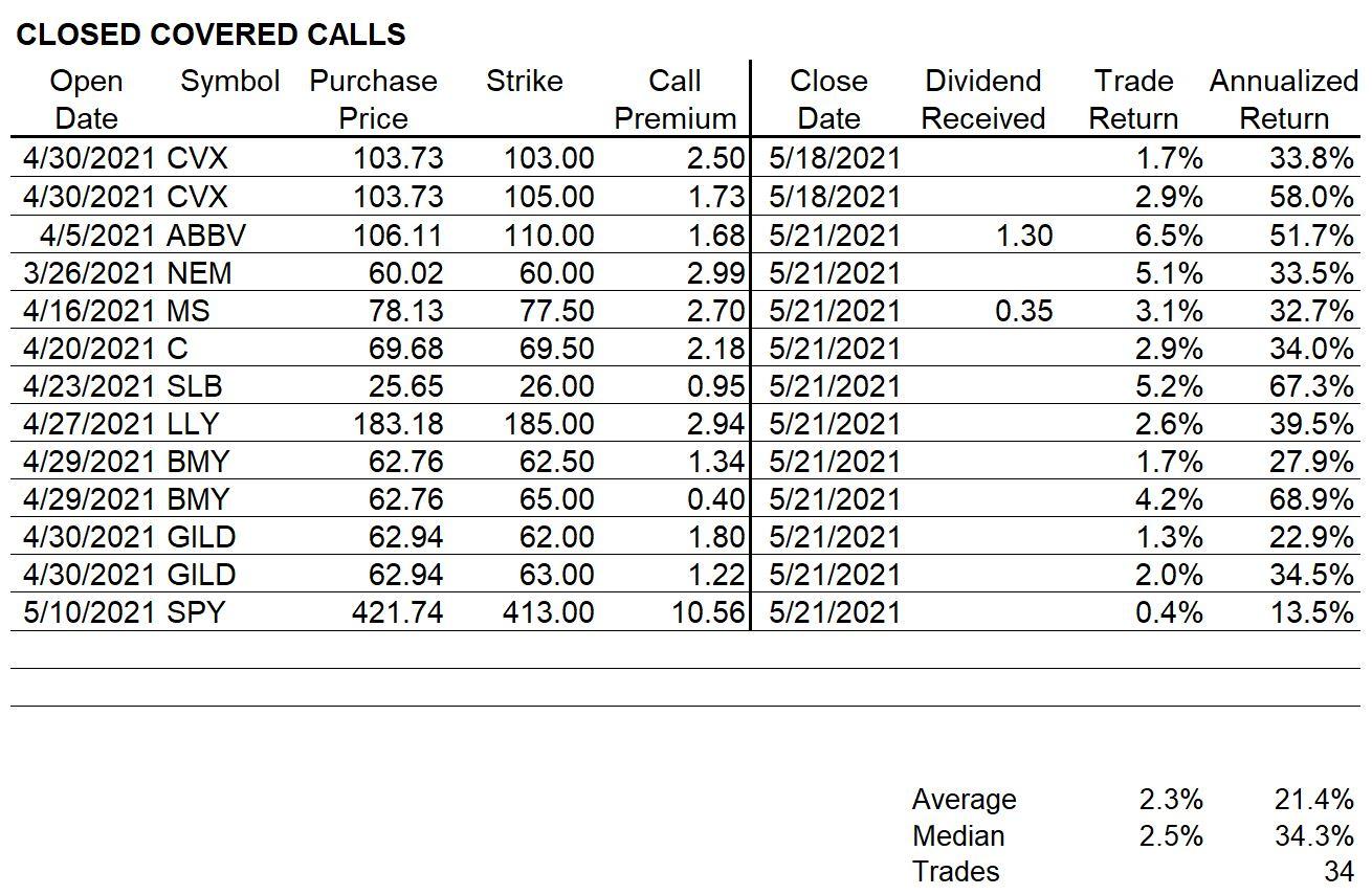 Closed Covered Calls