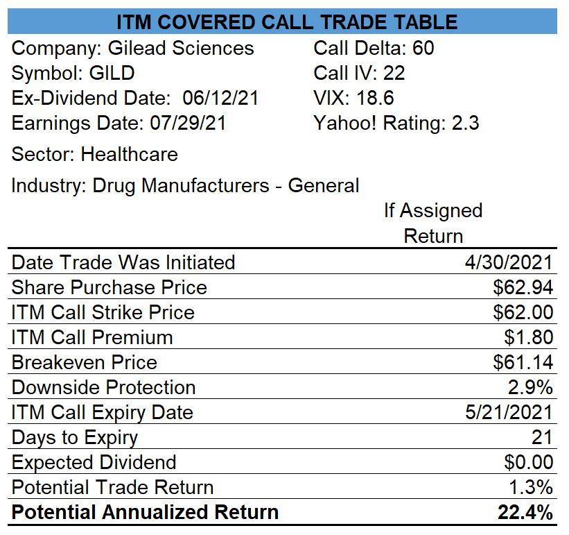 Gilead ITM Covered Call