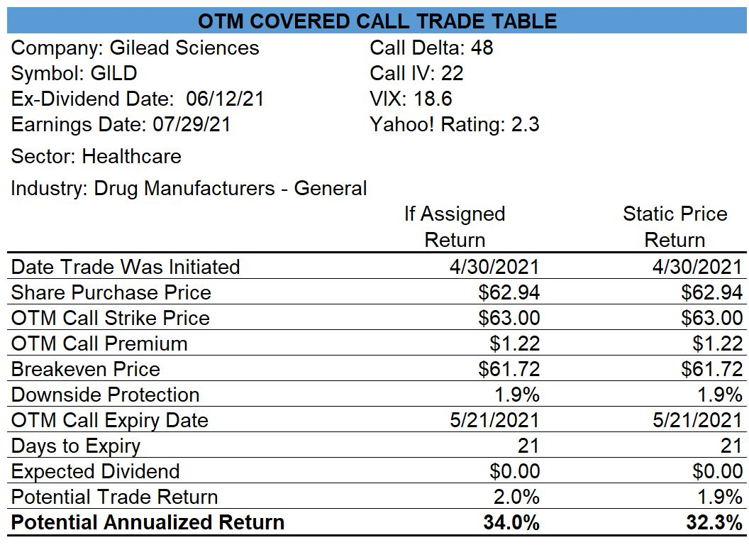 Gilead OTM Covered Call