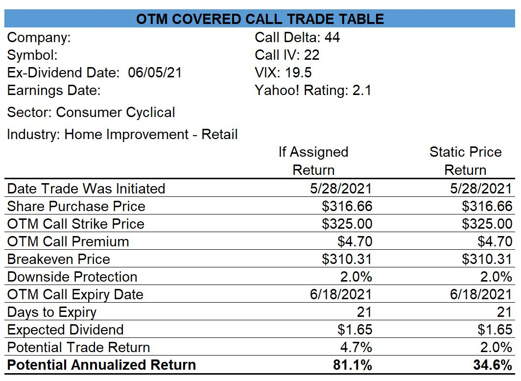 Home Depot Covered Call