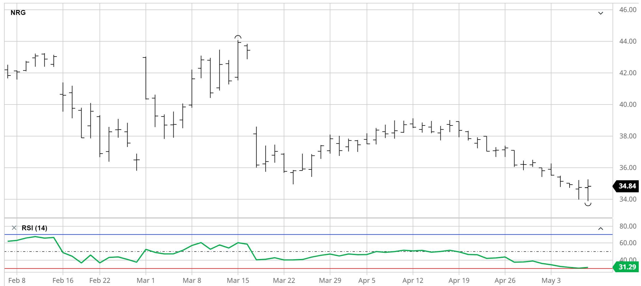 NRG Price Chart