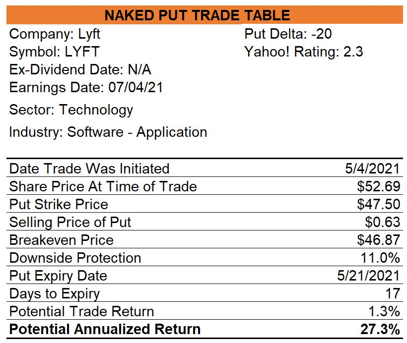Naked Put Trade with Lyft