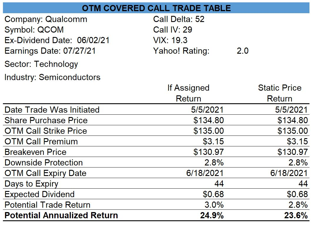 Qualcomm Covered Call