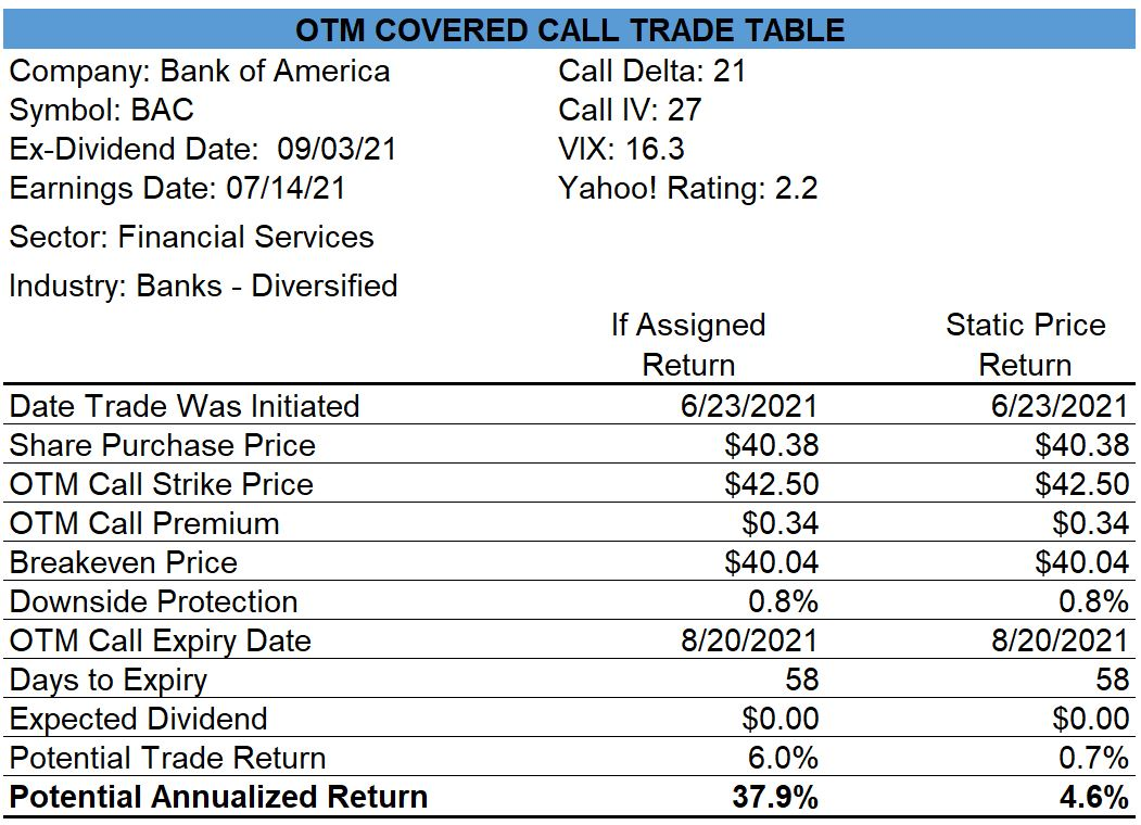 Bank of America Covered Call