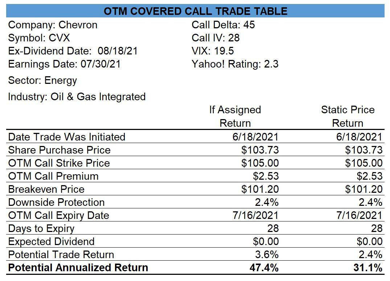 Chevron Covered Call