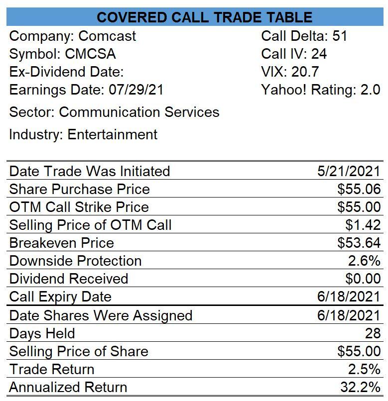 Profitable Comcast Covered Call