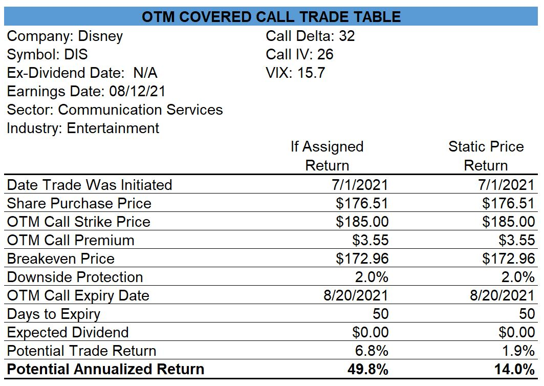 Disney Covered Call