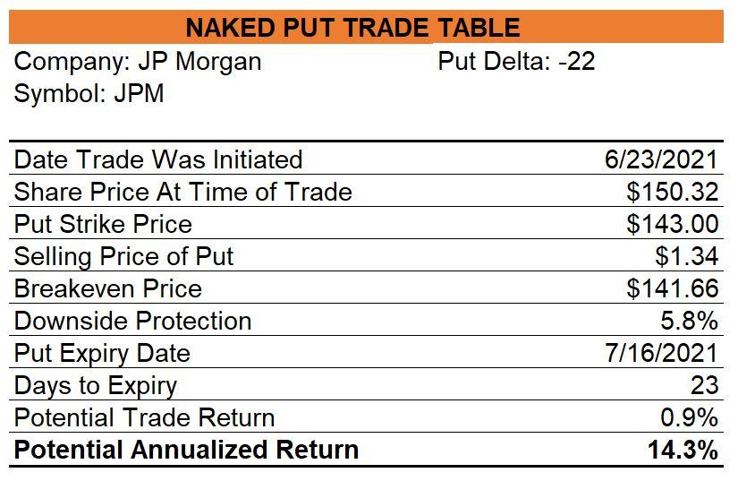JP Morgan Naked Put
