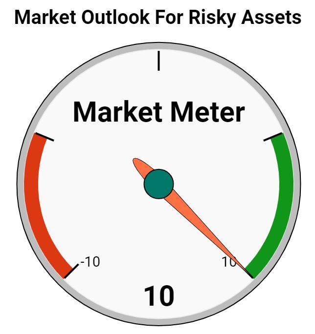 Market Meter