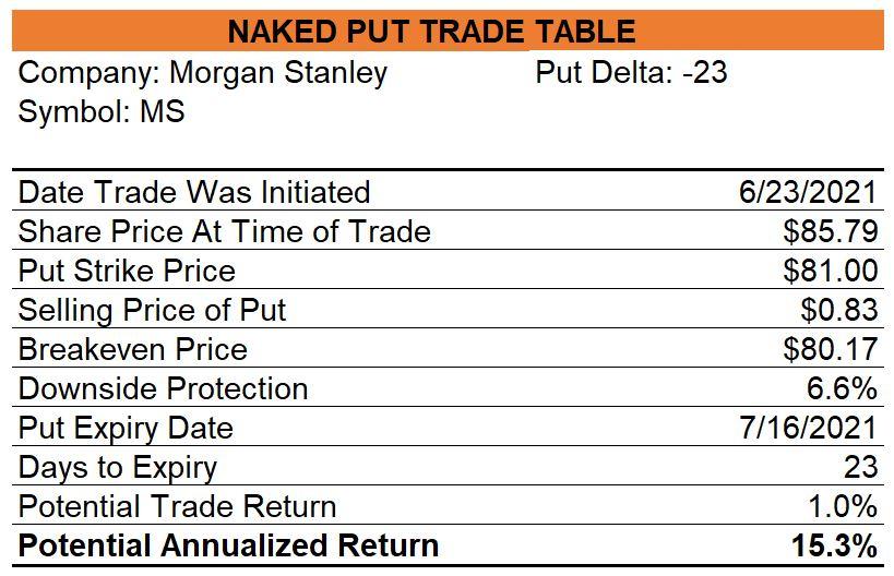 Morgan Stanley Naked Put