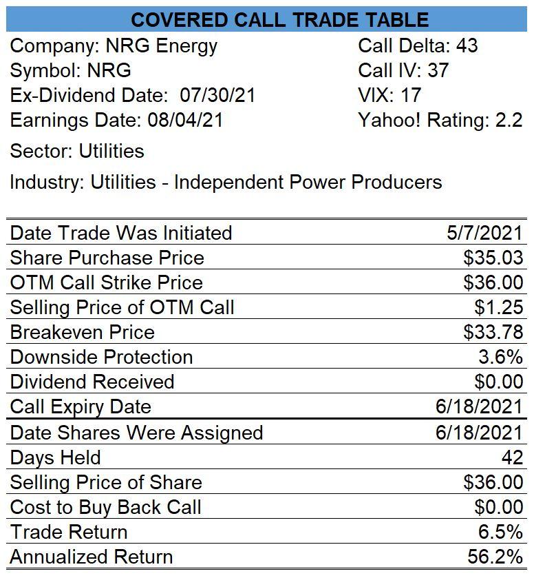 NRG Energy Covered Call