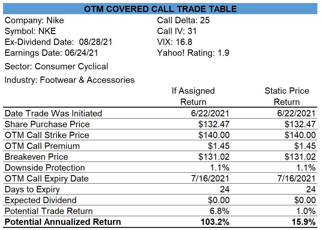 Nike Covered Call