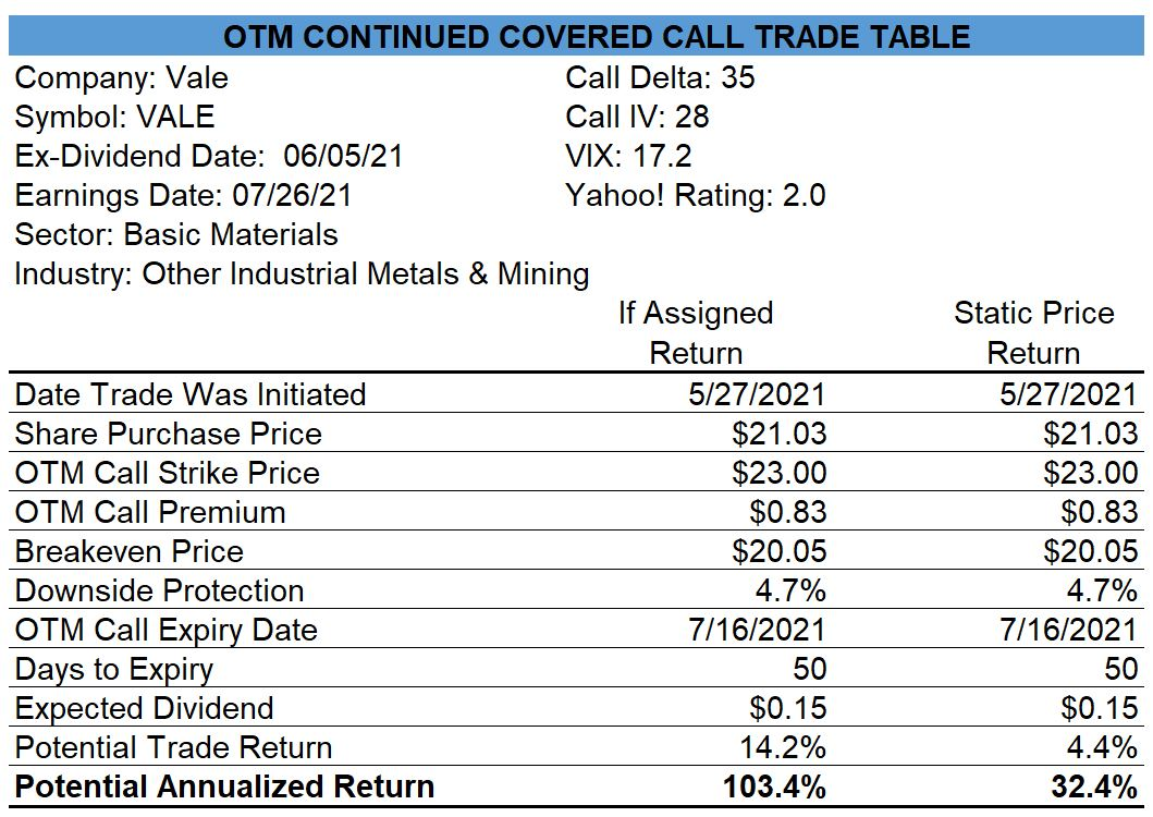 Vale Covered Call