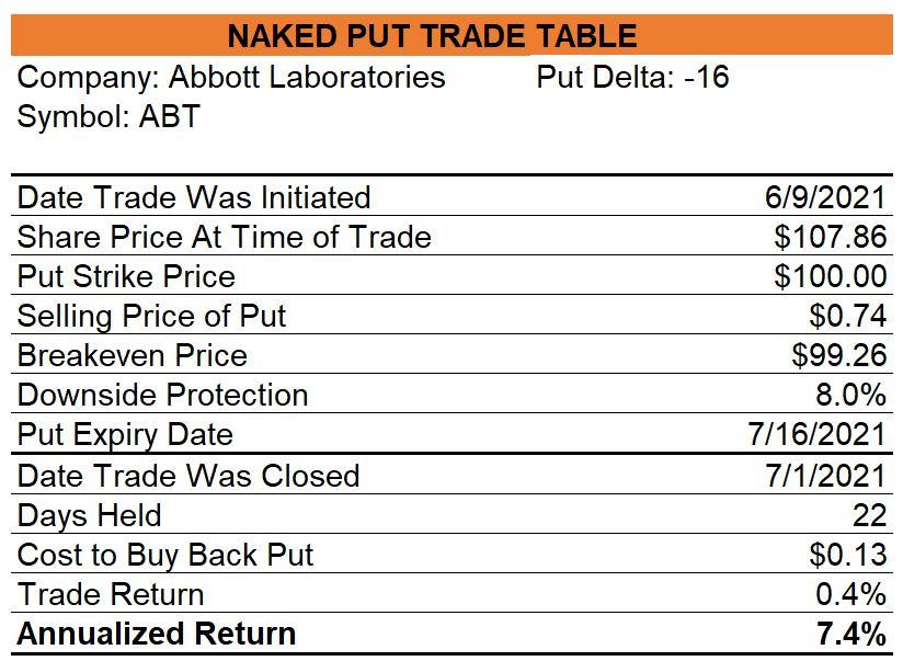 Abbott Naked Put