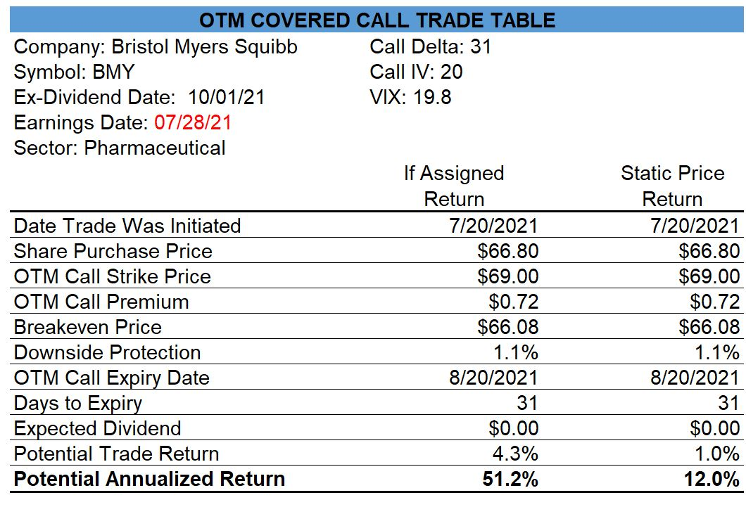 Bristol Myers Squibb Covered Call